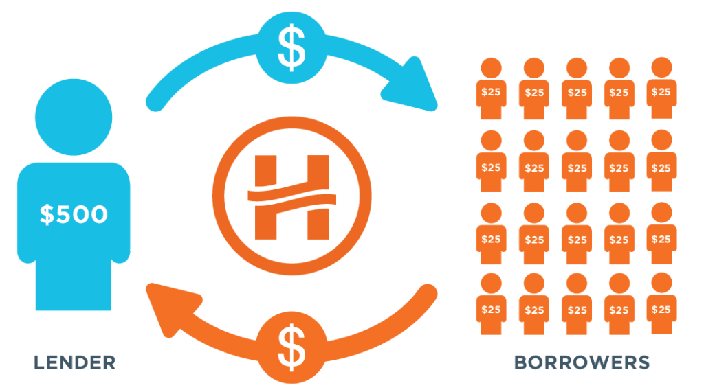 how-p2p-works